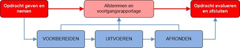 Opdrachten: contract- en uitvoeringsniveau