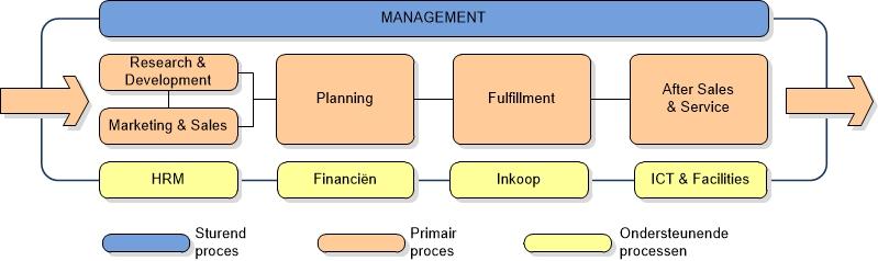 Algemeen procesmodel