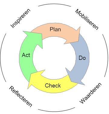 PDCA--cycus met inspireren, mobiliseren, waarderen en reflecteren.