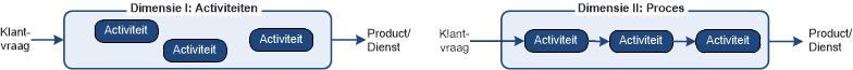 INK-model: ontwikkeldimensies I en II