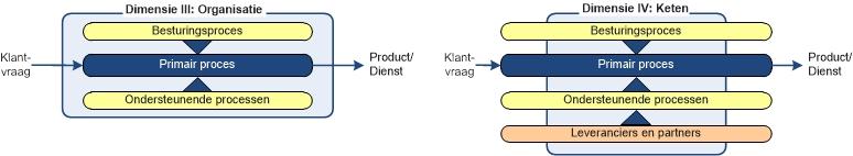 INK-model: ontwikkeldimensies III en IV