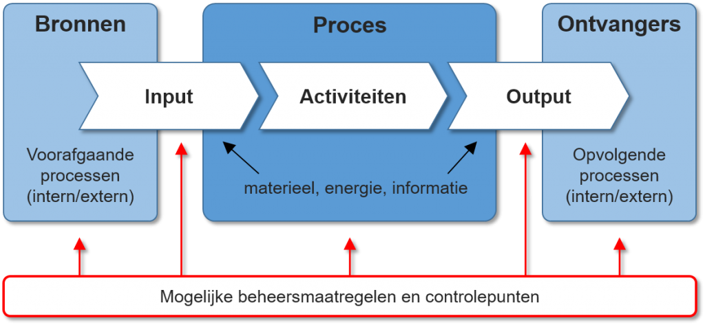 ISO-9001-2015_procesbenadering