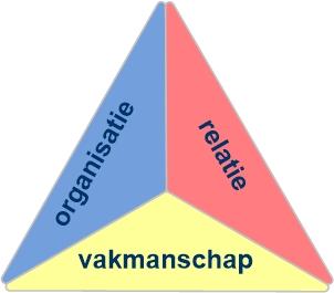 Kwaliteit in drie dimensies