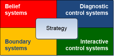 simons levers of control examples