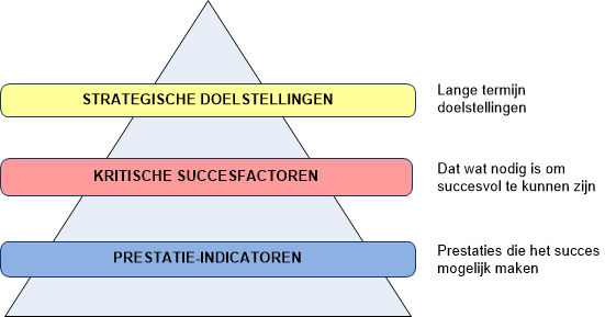 Meten van succes