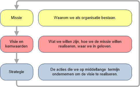 Missie, visie en strategie