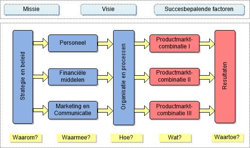 Variant van de opzet van een A3-jaarplan