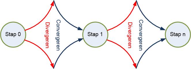 Procesregie: divergeren en convergeren