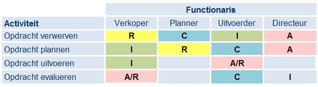 RACI-tabel