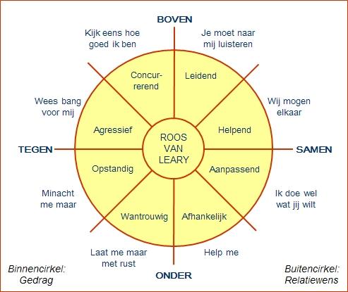 Roos-van-Leary