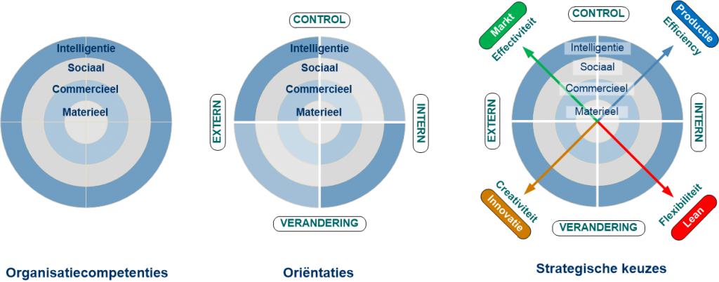 Elementen vierfasenmodel