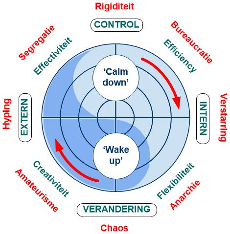 Vier fasen van organisatieontwikkeling